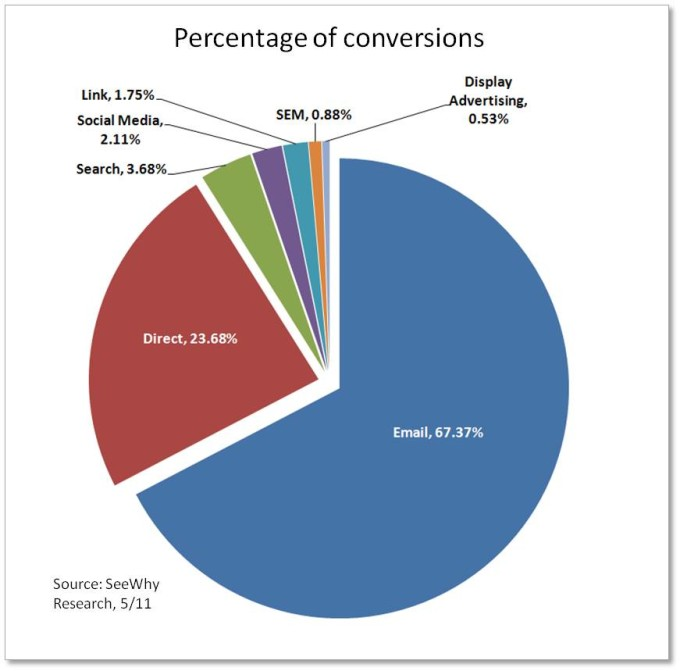 Top-converting-traffic-sources