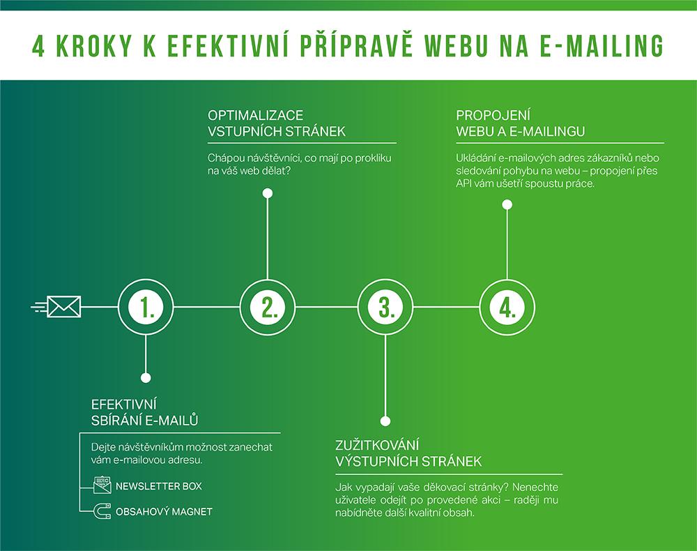 4 kroky k efektivní přípravě webu na e-mail marketing.