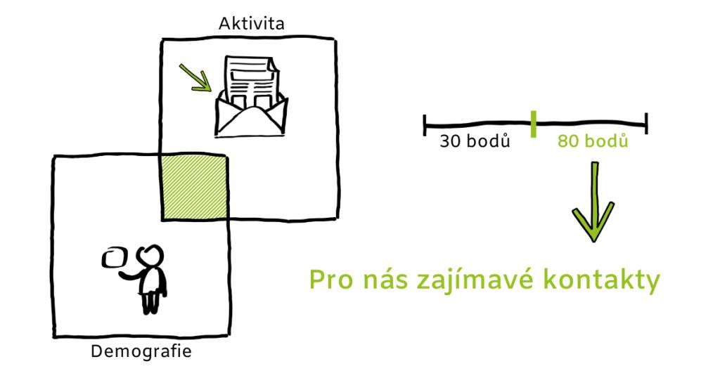 Skorovani_kontaktu