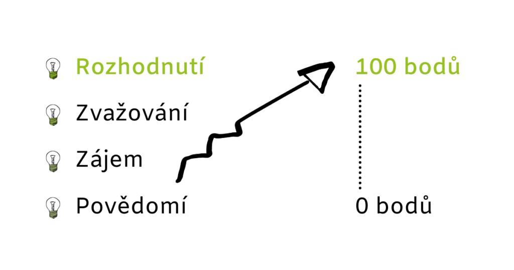 Bodové_hladiny